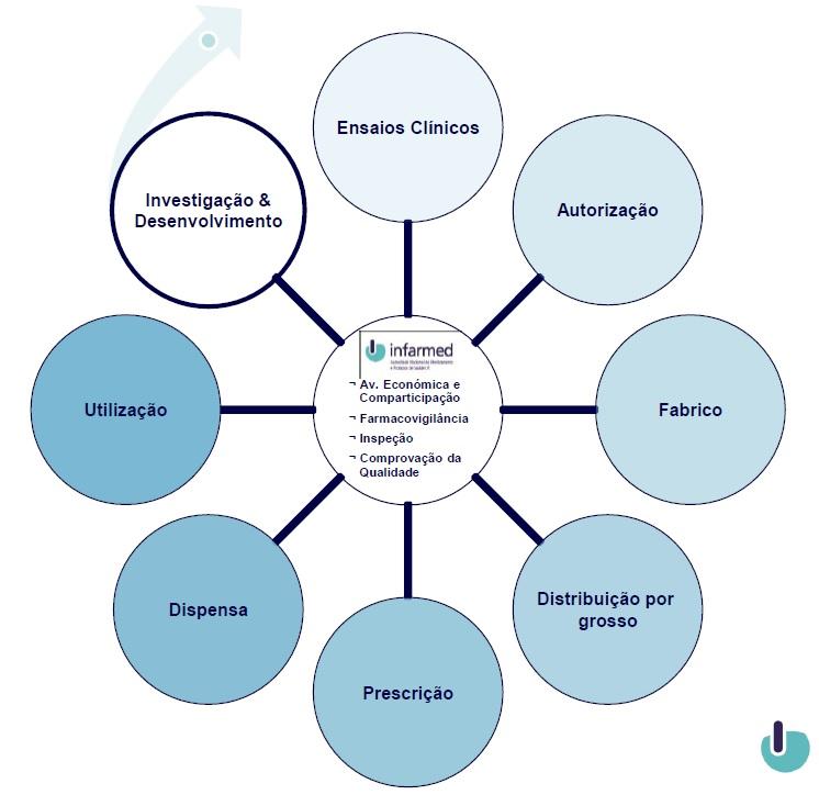 Circuito Saude E Vida : Ciclo de vida dos medicamentos atlas da saúde